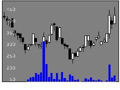 9262シルバライフの株価チャート