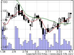9263ビジョナリーの株式チャート