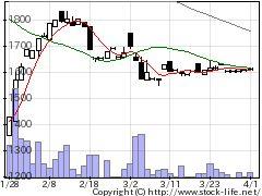 9264ポエックの株価チャート
