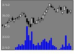 9267Genkyの株価チャート