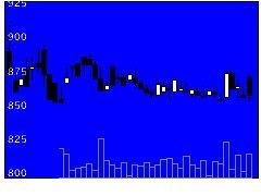9275ナルミヤの株式チャート