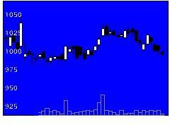 9278ブックオフGの株式チャート