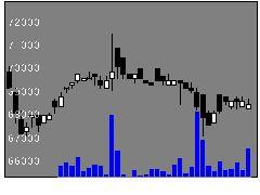 9282いちごグリンの株式チャート