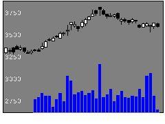9301三菱倉庫の株式チャート