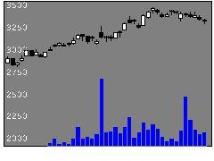 9302三井倉HDの株式チャート
