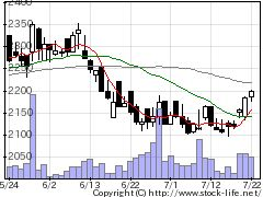 9304澁澤倉庫の株価チャート
