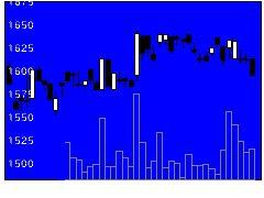 9305ヤマタネの株価チャート