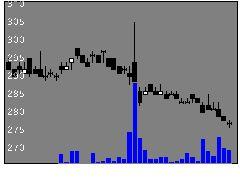 9306東陽倉庫の株式チャート