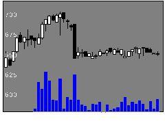 9307杉村倉庫の株価チャート