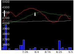 9311アサガミの株価チャート