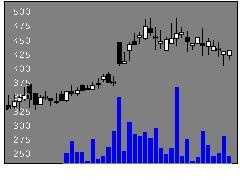 9312ケイヒンの株価チャート