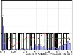 9318アジア開発の株価チャート