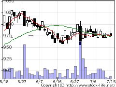 9319中央倉庫の株価チャート