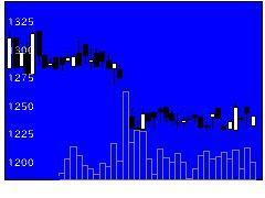 9351東洋埠頭の株式チャート