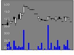 9353櫻島埠頭の株価チャート
