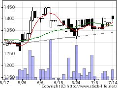 9353桜島埠の株式チャート