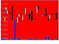 9355リンコーの株式チャート