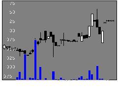 9357名港海の株式チャート