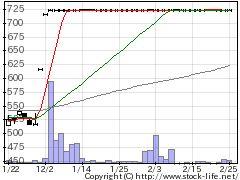 9358宇徳の株式チャート