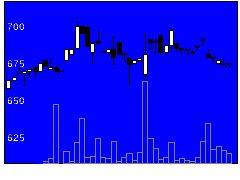9359伊勢湾の株式チャート
