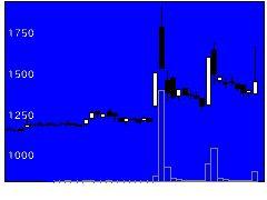 9360鈴与シンワートの株価チャート