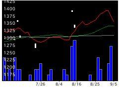 9361伏木海陸運送の株価チャート