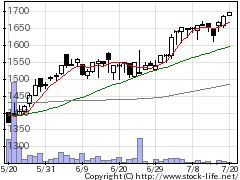 9362兵機海運の株価チャート