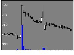9363大運の株式チャート