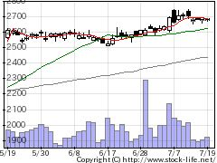 9364上組の株価チャート