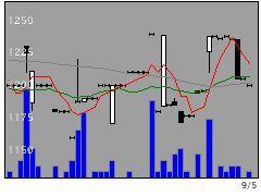 9365トレーディアの株価チャート