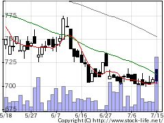 9366サンリツの株価チャート