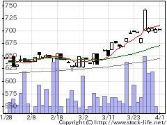 9367大東港運の株式チャート