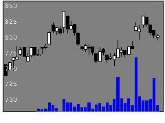 9368キムラユニテの株価チャート