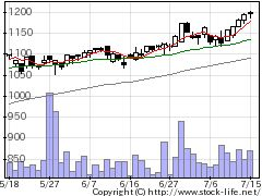 9369キユーソー流通システムの株価チャート