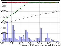 9375近鉄エクスプレスの株価チャート