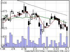 9376ユーラシア旅行社の株価チャート