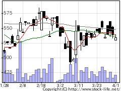 9377エージーピーの株価チャート