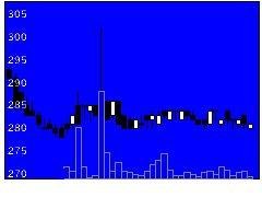 9380東海運の株価チャート
