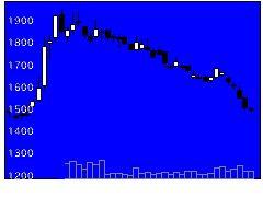 9381エーアイテイの株式チャート