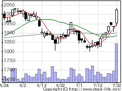 9384内外トランスラインの株価チャート
