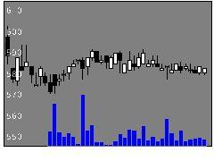 9385ショーエイの株価チャート