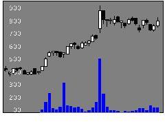 9386日本コンセプトの株式チャート
