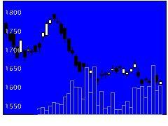 9401TBSHDの株価チャート