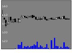 9402CBCの株式チャート