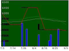 9407RKBHDの株式チャート