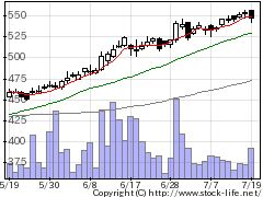 9412スカパーJの株式チャート