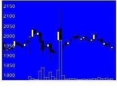 9413テレ東HDの株価チャート