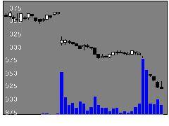 9414日本BS放送の株式チャート