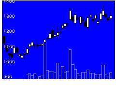 9416ビジョンの株価チャート