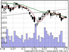 9417スマバの株価チャート